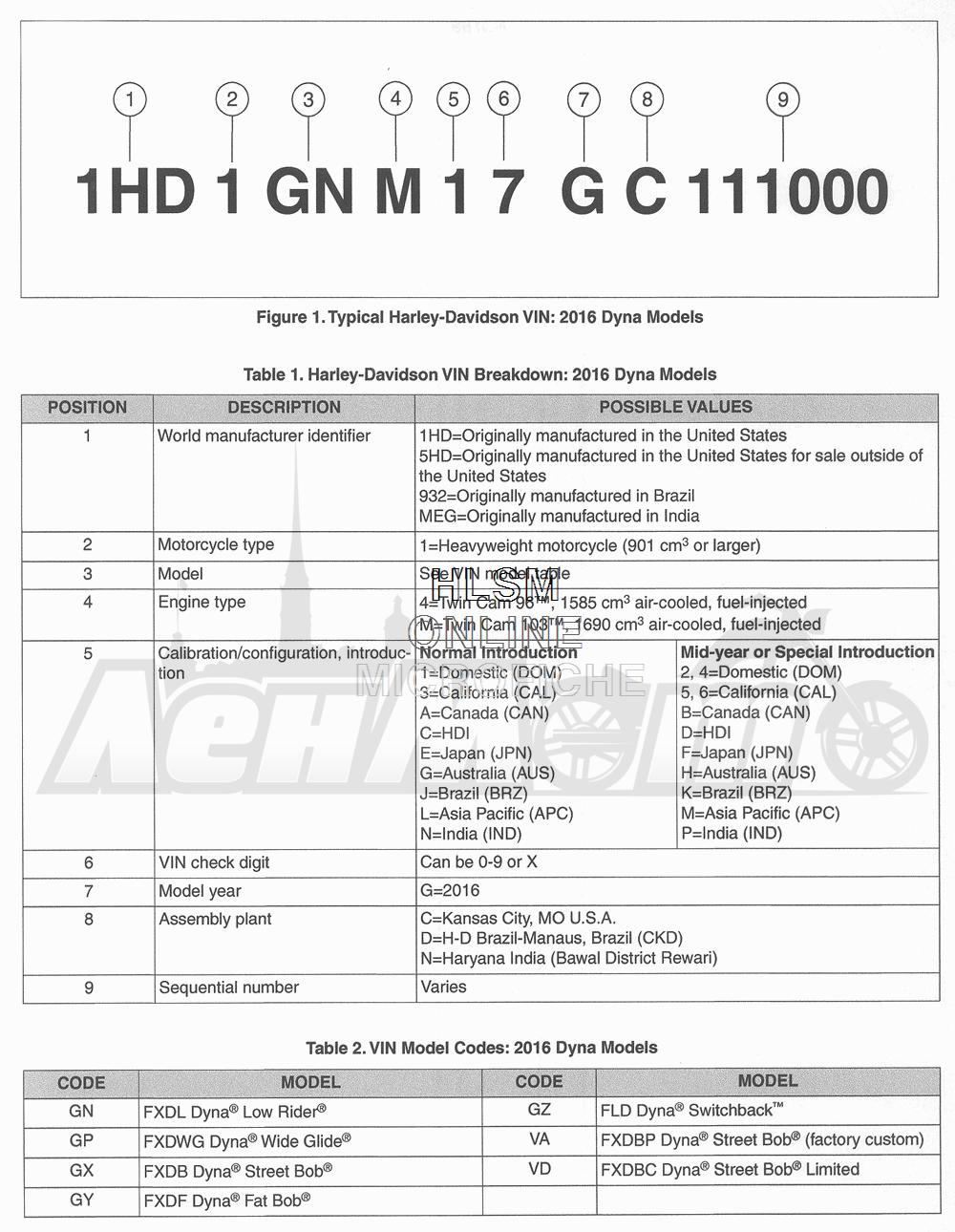 Запчасти для Мотоцикла Harley-Davidson 2016 FLD DYNA 96 SWITCHBACK (GZ4) Раздел: MODEL INFO | модель информация