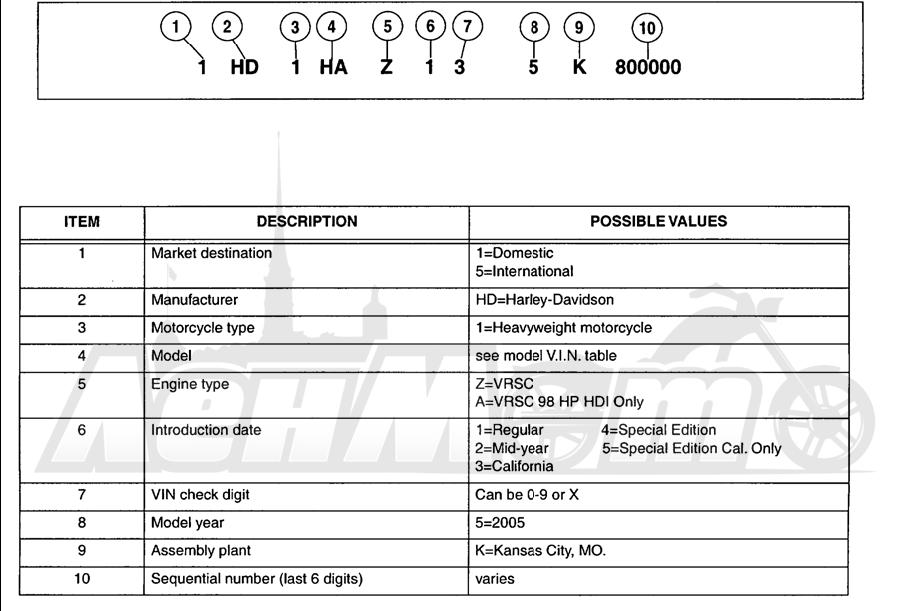 Запчасти для Мотоцикла Harley-Davidson 2005 V-ROD® BLACK Раздел: MODEL INFO | модель информация