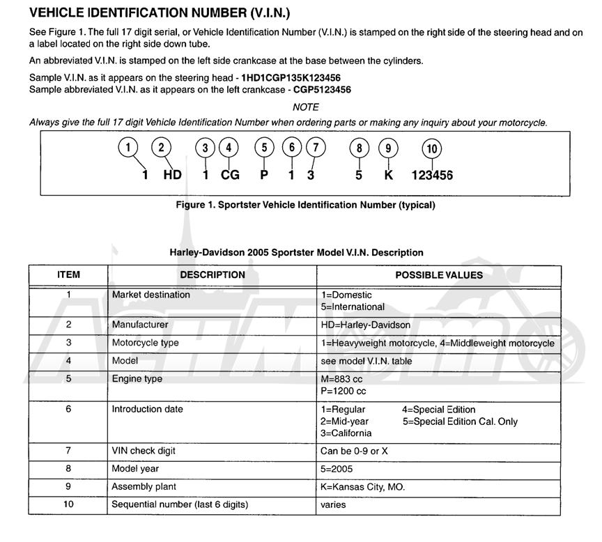 Запчасти для Мотоцикла Harley-Davidson 2005 SPORTSTER® XL 883 (CA) Раздел: MODEL INFO | модель информация